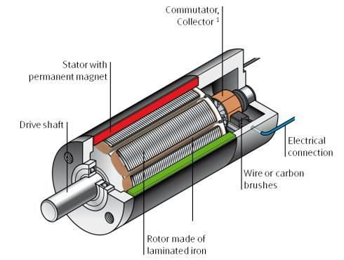 Rare-earth magnets application for micro-special motors